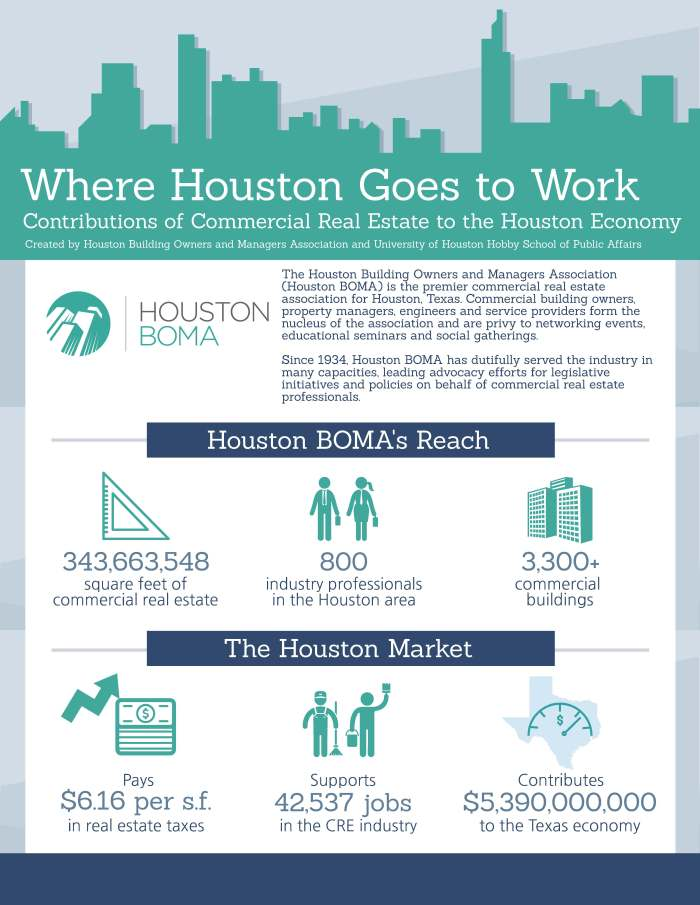 2019 Where Houston Goes to Work - Final_Page_1